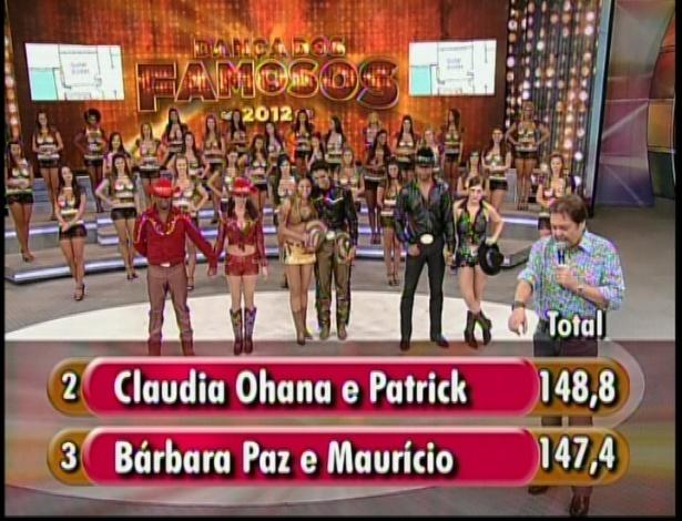 """A dupla formada por Claudia Ohana e Patrick Carvalho também está na final da edição 2012 do quadro """"Dança dos Famosos"""", com 148,8 pontos. Bárbara Paz e Maurício Wetzel foram eliminados com 147,4 pontos"""