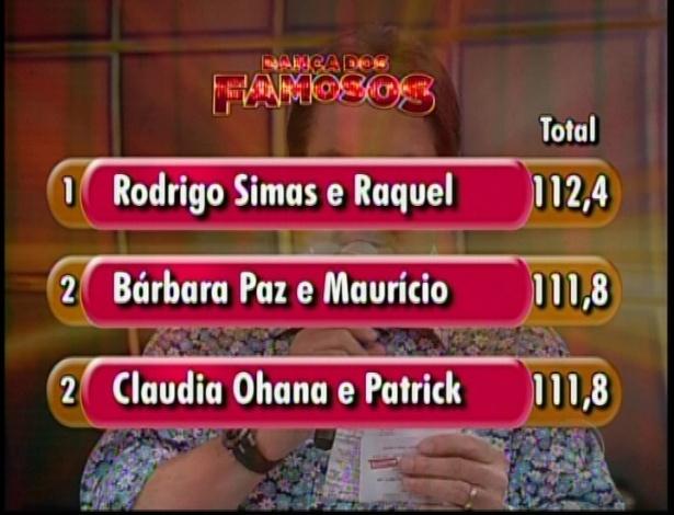 """Placar mostra pontuação das três duplas finalistas no quadro """"Dança dos Famosos"""""""
